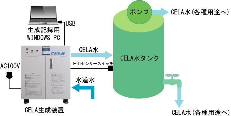 CELA生成装置導入基本システム例